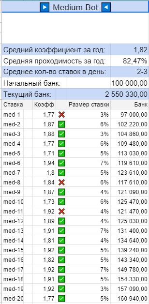Статистика на телеграмм канале Riobet